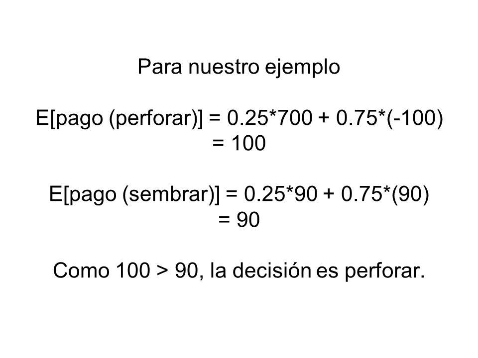 Para nuestro ejemplo E[pago (perforar)] = 0. 25. 700 + 0. 75